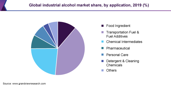 Global industrial alcohol market revenue, by region, 2016 (%)