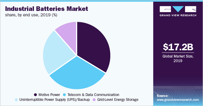 Global industrial batteries market share, by end use, 2019 (%)