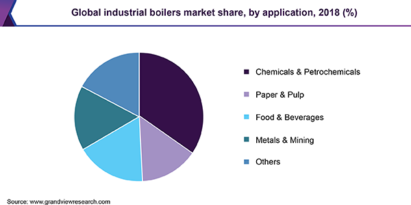 Global Industrial Boilers Market