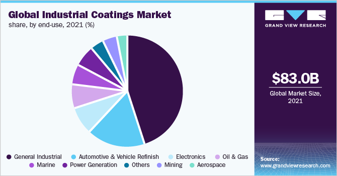 Global industrial coatings market revenue share, by product, 2019 (%)