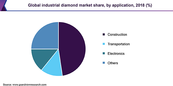 Global industrial diamond market share, by application, 2018 (%)