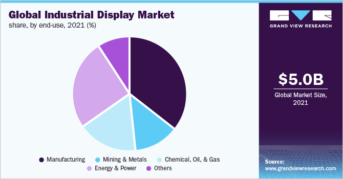 Global industrial display market, by end-use, 2016 (%)