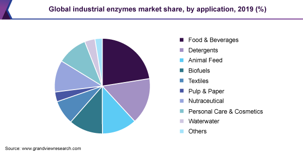 Global industrial enzymes market share, by end use, 2018 (%)