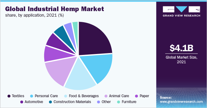 Global industrial hemp market share, by application, 2019 (%)