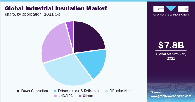 Global industrial insulation market