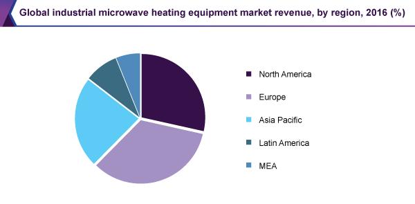 Global industrial microwave heating equipment market revenue, by region, 2016 (%)