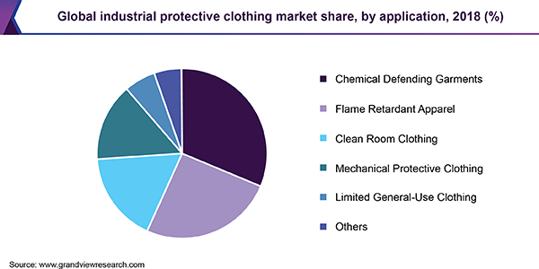 Global industrial protective clothing market share, by application, 2018 (%)