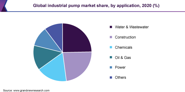 Global industrial pump market share, by application, 2020 (%)