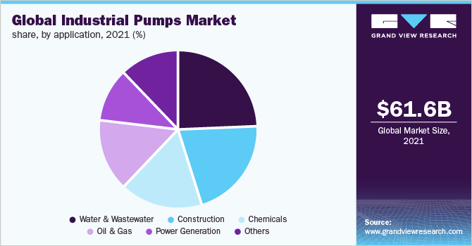 Global industrial pumps market