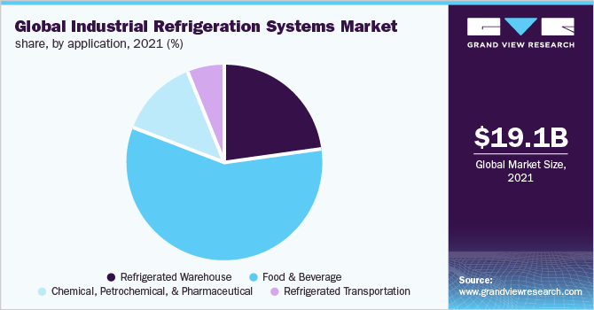 Global industrial refrigeration systems market share, by application, 2019 (%)