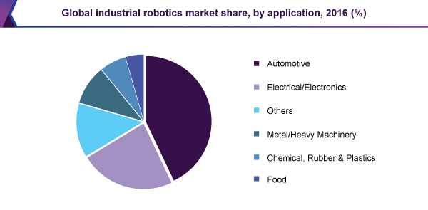 Industrial Robotics Market Size, Share, Analysis Report