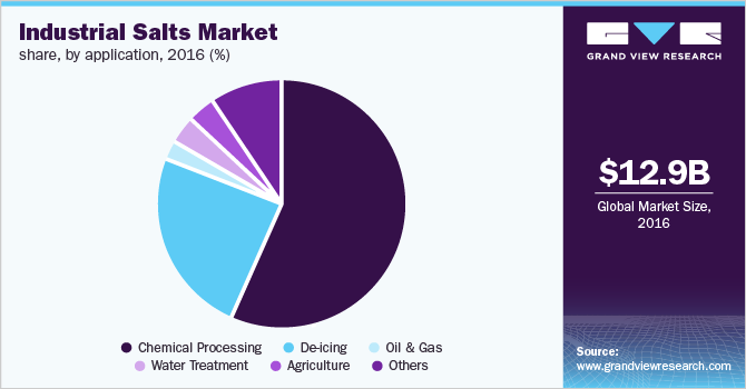 Global industrial salts market