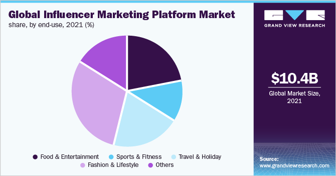 Global influencer marketing platform market share, by end use, 2018 (%)