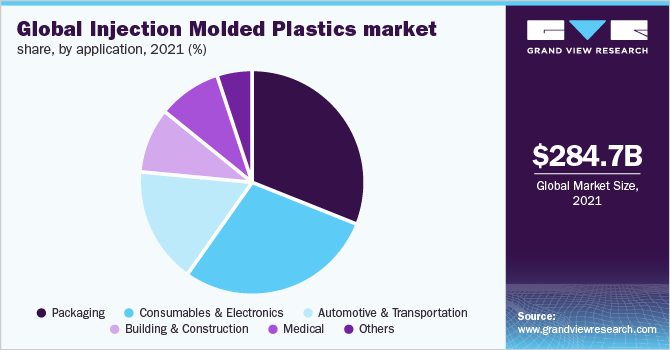 Global injection molded plastics market volume, by application, 2016 (%)