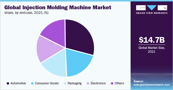 Injection moulding machine market in india