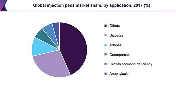 Global injection pens market share, by application, 2017 (%)