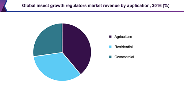 Global insect growth regulators market revenue by application, 2016 (%)