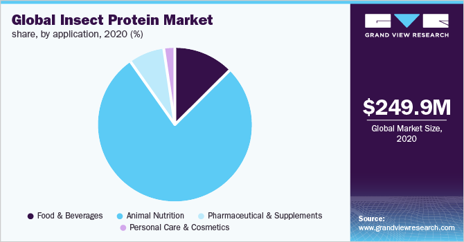 Global insect protein market share, by product, 2018 (%)