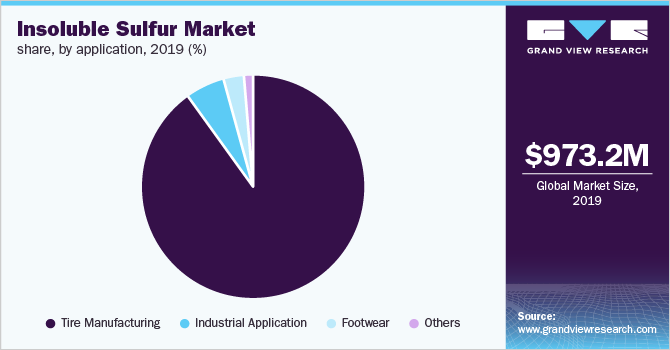 Global insoluble sulfur market share