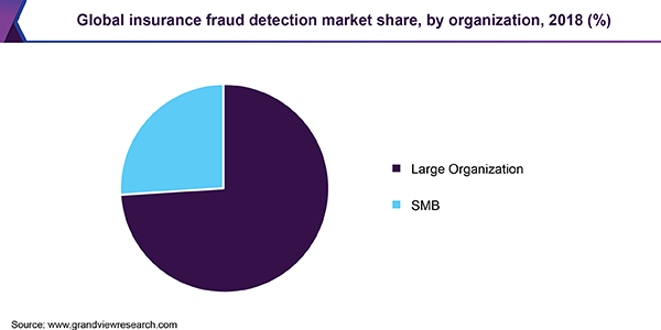 Global insurance fraud detection market share, by organization, 2018 (%)