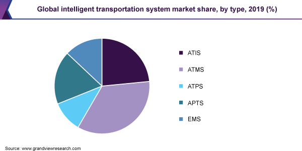 Global Intelligent Transportation System market share