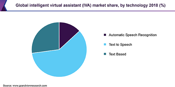 Global intelligent virtual assistant (IVA) Market