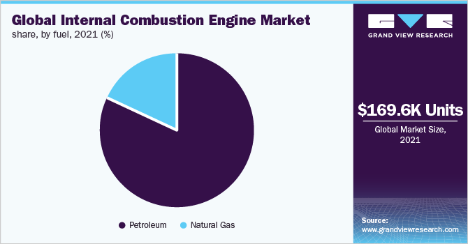 Internal Combustion Engine Market Size & Share | Industry Report, 2025