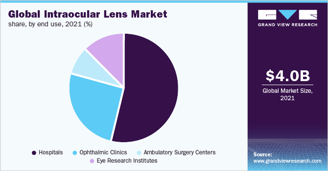 Global intraocular lenses market revenue, by end-use, 2016 (%)