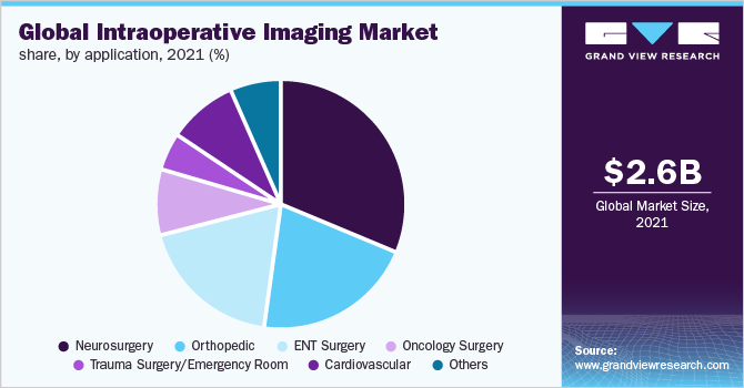 Global Intraoperative Imaging Market share