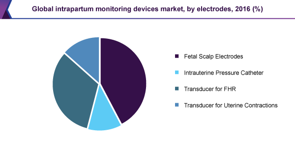 Global intrapartum monitoring devices market