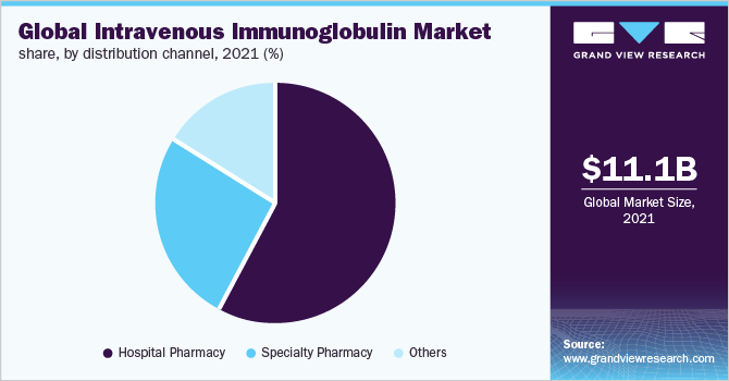 Global intravenous immunoglobulin market, by route of administration, 2016 (%)