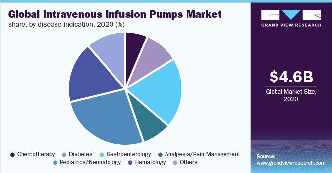 Global intravenous infusion pumps market share, by disease indication, 2019 (%)