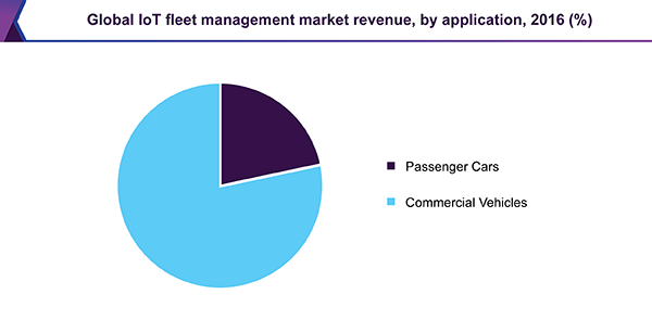 Global IoT fleet management market