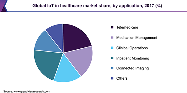 Global IoT in healthcare market