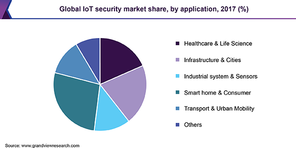 Global IoT security market share, by application, 2017 (%)