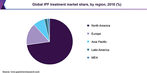 Global IPF treatment market