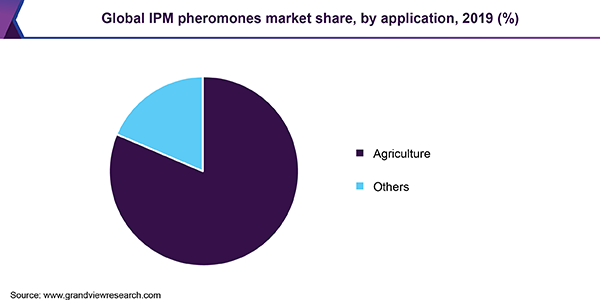 Global IPM pheromones market revenue, by region, 2016 (%)