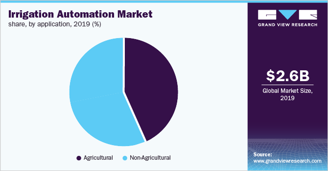 Global irrigation automation market share, by application, 2019 (%)