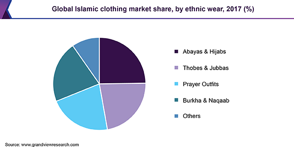 Global Islamic clothing market