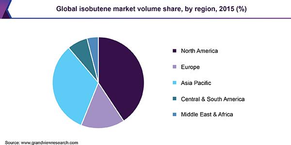 Global isobutene market