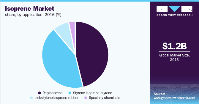 Global isoprene market revenue share by application, 2016 (%)