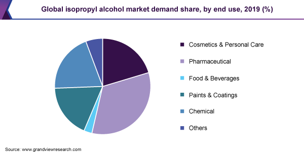 Global Isopropyl Alcohol Market