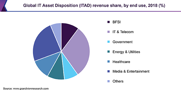 Global IT Asset Disposition (ITAD) revenue