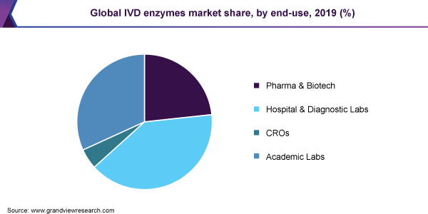 Global IVD enzymes market share, by end-use, 2019 (%)