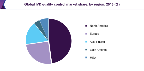Global IVD quality control market share, by region, 2016 (%)