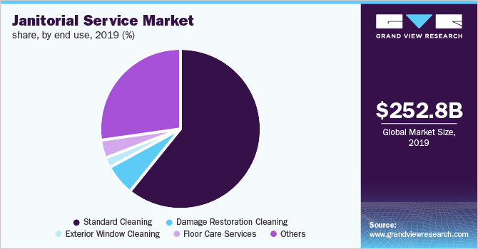 Global janitorial service market share