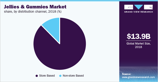 Global jellies & gummies market share, by distribution channel, 2018 (%)