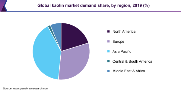 Global kaolin market demand share