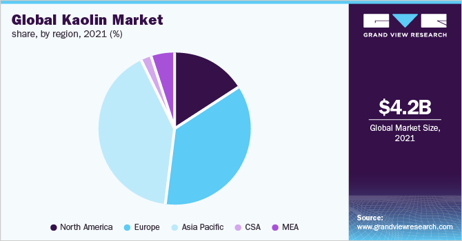 Global Kaolin Market Size Amp Share Industry Trends Report