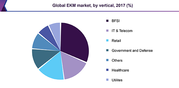 Global EKM market